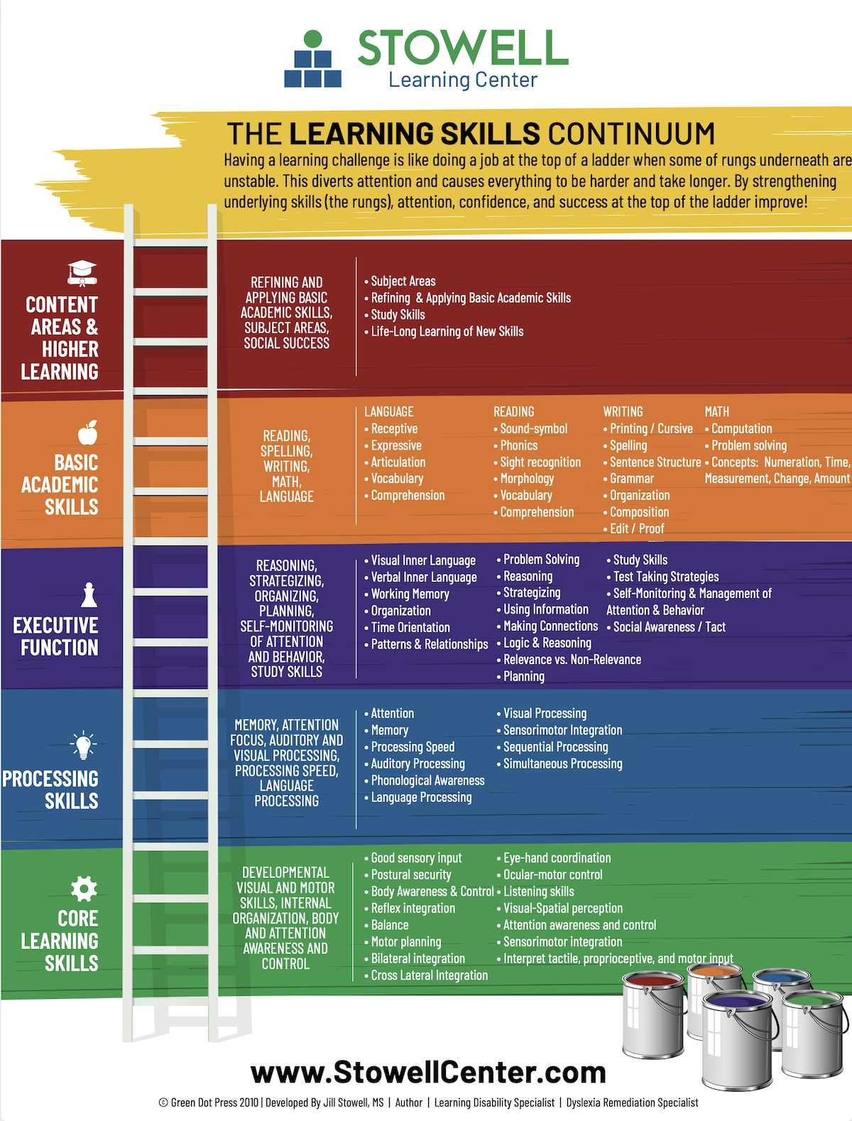 The Stowell Center - Learning Continuum Infographic