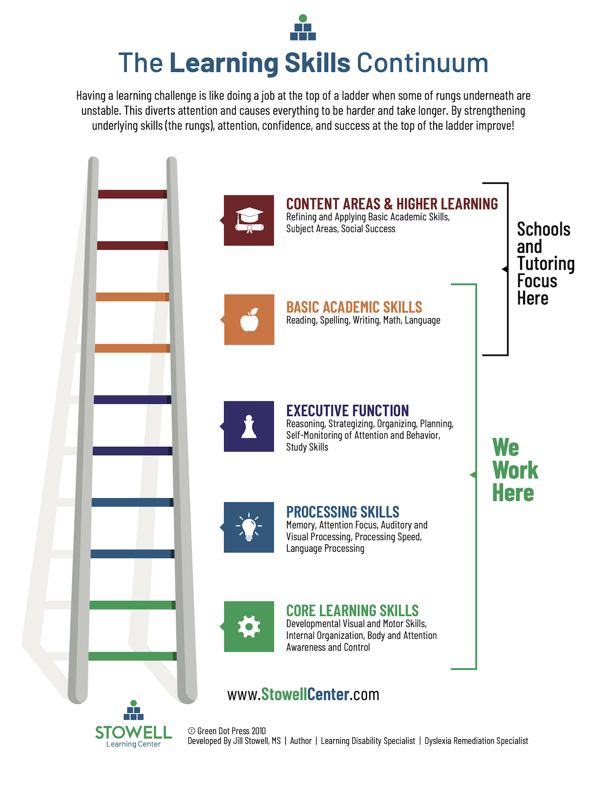 The Stowell Center - Learning Continuum Ladder