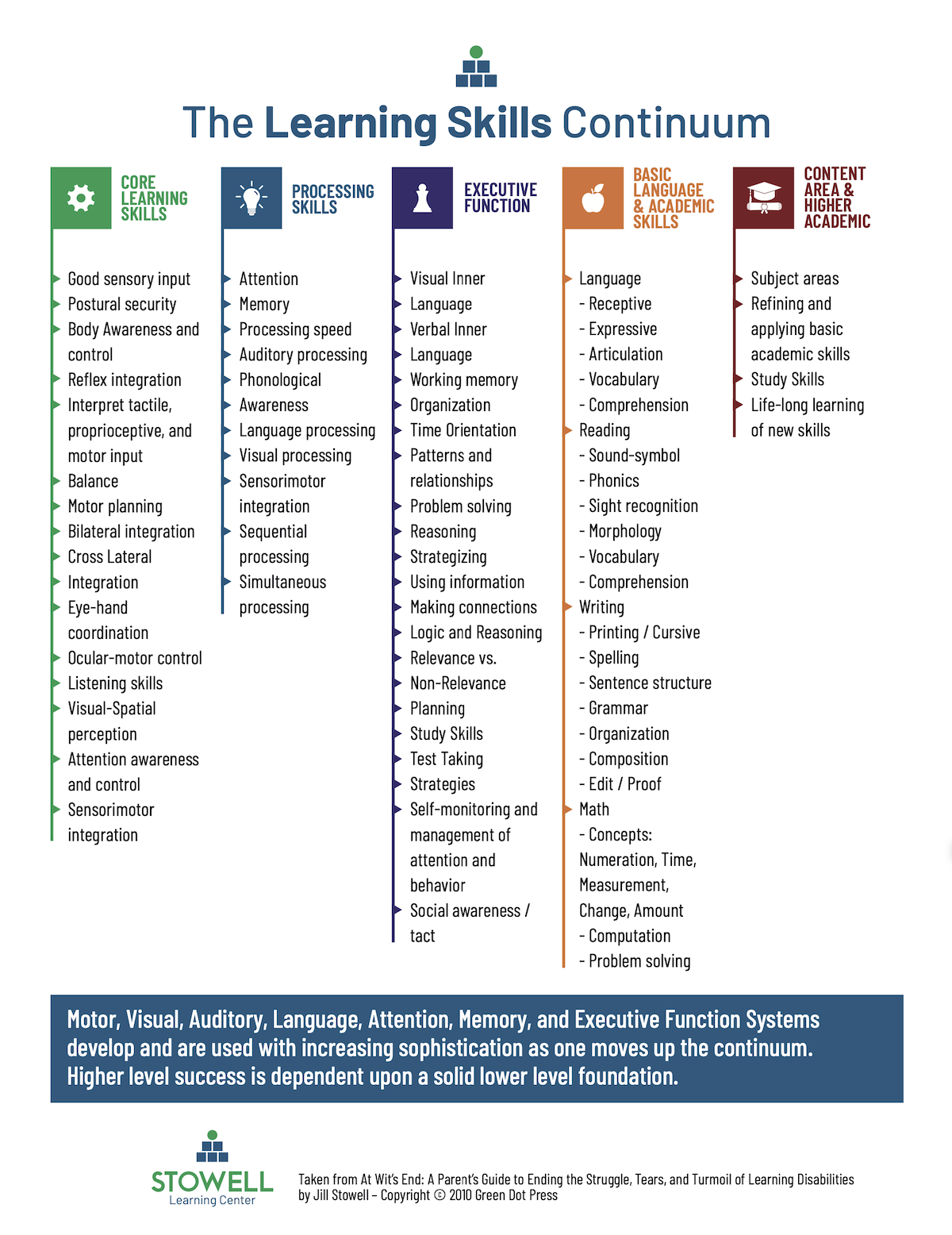 The Stowell Center - Learning Continuum Lists